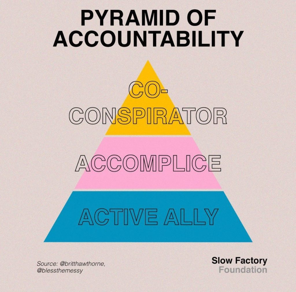 pyramid of accountability